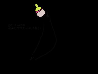 赤ちゃんの胃